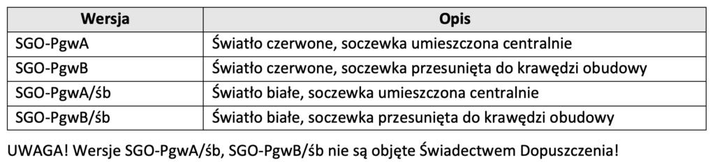 SGO-Pgw_wersje