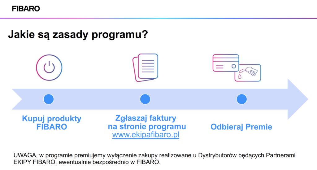 format-ms_ekipa fibaro_zasady programu